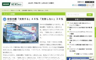安倍内閣「支持する」46%「支持しない」36% (NHK)