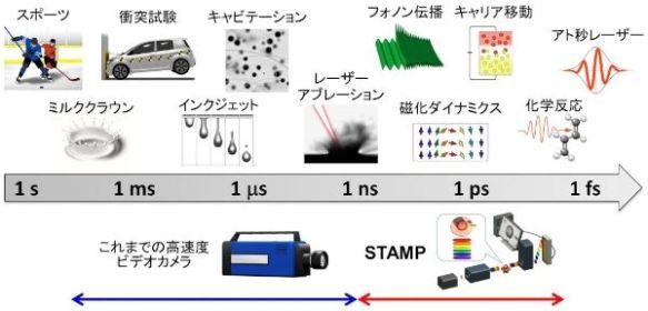 東大、4.37兆分の1秒の超高速で画像を撮影する「STAMP」カメラを開発 [財経新聞]