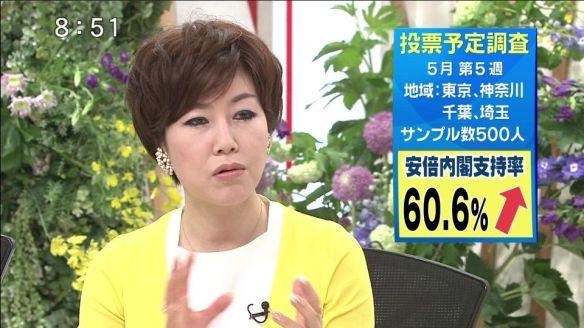 安倍内閣支持60.6% 次回選挙投票先 自民37.6% 民主5.0% 公明4.4% 共産4.0% 維新2.0% 社民1.0% 生活0.2%