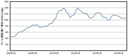 ウールが今後値下がりする可能性は低い : 南充浩の繊維産業ブログ