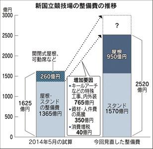 【東京】新国立競技場、屋根だけで950億円、最終整備費3000億円の可能性…さらに50年後の大規模改修で1000億円必要