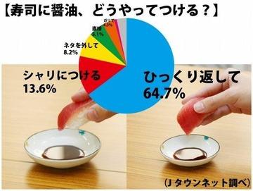 【話題】寿司に醤油、どうやってつける?