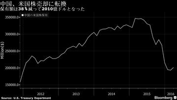 中国が米国株を大量売却…世界を圧倒的に上回る急ペースで保有削減