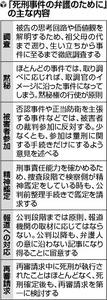「取り調べは原則黙秘」…日弁連の『死刑弁護の手引』が波紋