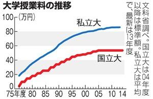 【政治】国立大授業料、54万円→93万円に…文科省が試算