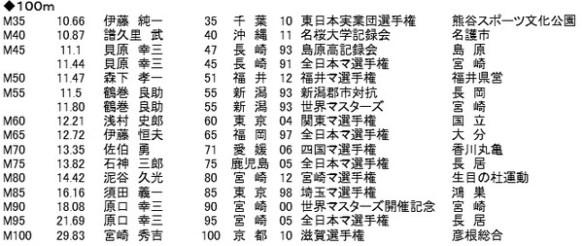 80歳の100m走日本記録wwwwwwwwwwwwww