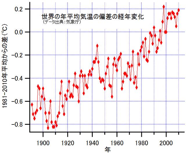 GlobalMeanTemperatureChangeSince1891-JP