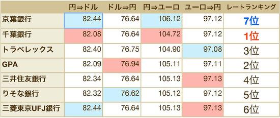 レート調査(NRT2/20121113)