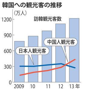 【日韓】「怒られっぱなしでは…」 訪韓日本人客が急減
