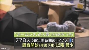 東京23区内に30代、40代のホームレスが増加