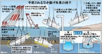 【韓国】セウォル号、切断せずに引き揚げ正式決定