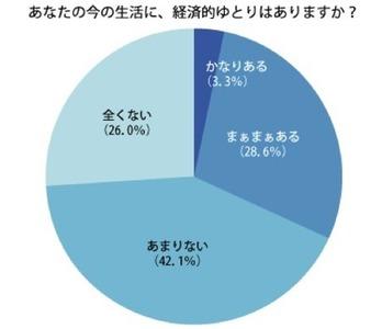【調査】20~30代独身の約7割がプチ貧困、その原因とは