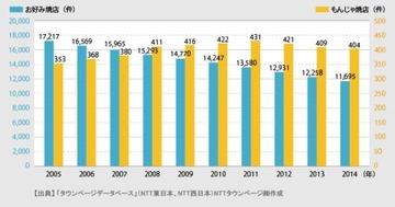 【調査】もんじゃ焼はお好み焼きの「ライバル」? 店舗数20分の1以下で比較にならない、西日本には「無もんじゃ県」も多数