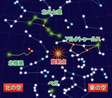新年1月3日の夜に三大流星群の1つである「しぶんぎ座流星群」が出現がピーク!