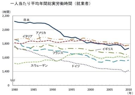 日本人の労働時間、実はかなり短くなっていた!! 「1988年から減少、後はイタリアより短い」