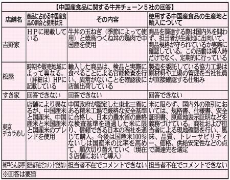 【外食】吉野家・松屋・すき家など牛丼大手5社を徹底検証!中国産食品の危険な実態 使用度が高い食材は…