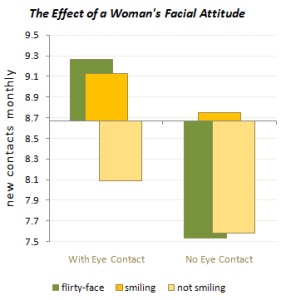 Effect of Woman's Facial Attitude