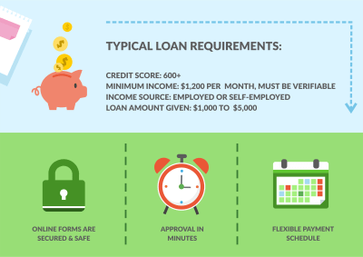 Bad Credit Loans up to $5,000. 83% of applications are approved in 20 minutes. BAD CREDIT IS OK ...