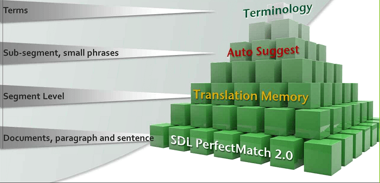 SDL Trados Studio 2011 Preview: Can It Convince Trados 2007 Faithfuls? (1/6)