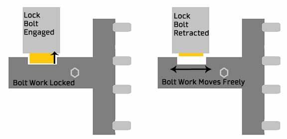 safe bolt work