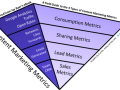 How-to-measure-content-marketing-metrics-pyramid