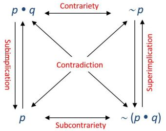 square-of-opposition-with-compound-propositions