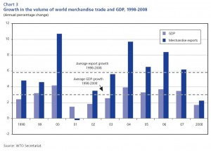 "Source: ""World Trade Report 2009,"" WTO (click to enlarge)"
