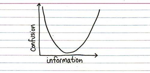 Confusion vs Information