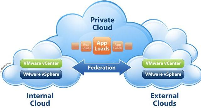 Private, Public and Hybrid Clouds - Powered by VMware