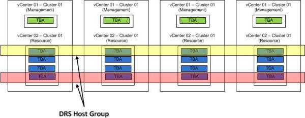 VMware HA N+1 Chassis Considerations - DRS Host Groups