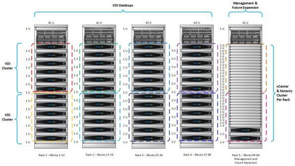 Nutanix 10K Power User VDI VMs