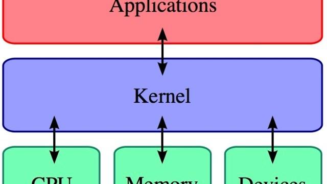 Kernel_Layout