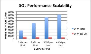 SQL DVDStore Scale Out Multi VM Per Host 2 vCPU