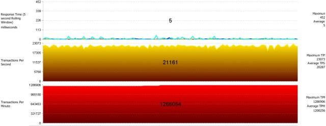 Nutanix Oracle Swingbench Single VM Performance 48 vCPU 2015-06-28_17-29-58
