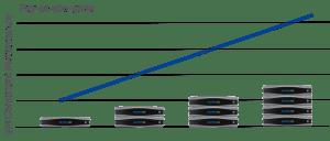 NutanixLinearScalability