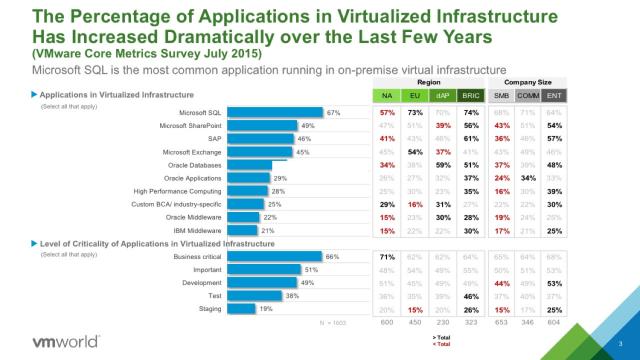 vBCA Virtualization Adoption