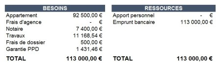 colonne-plan-financement-louer-en-courte-duree