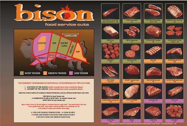 Buffalo meat (1)