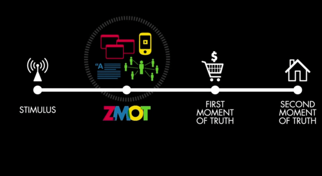 Illustration of Zero Moment of Truth (ZMOT)