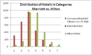 Distribution of Hilton HHonors and Marriott Rewards Hotels by Category