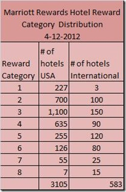 Marriott Rewards Category Distribution 4-12-12