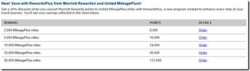Marriott-to-UA-miles