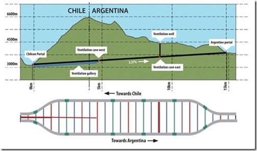 Chile Argentina road