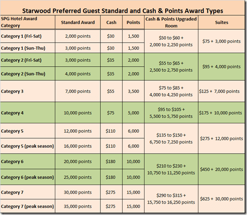 SPG Award Types-7-11-14