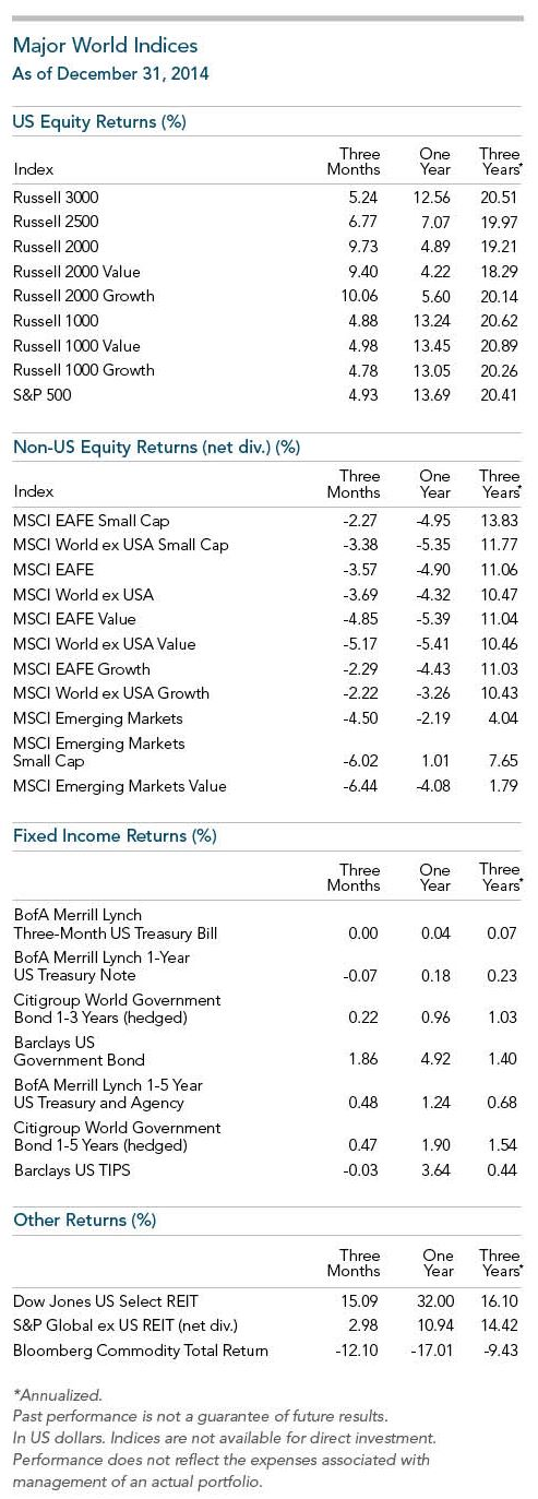 Major_World_Indices