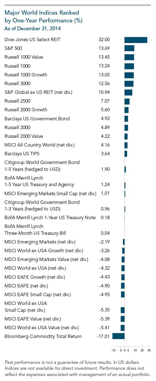 Major_World_Indices_ranked