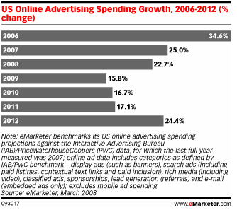 online media growth rates