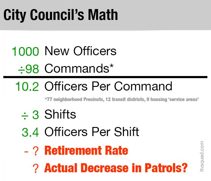 NYPD-staffing-Math-Council