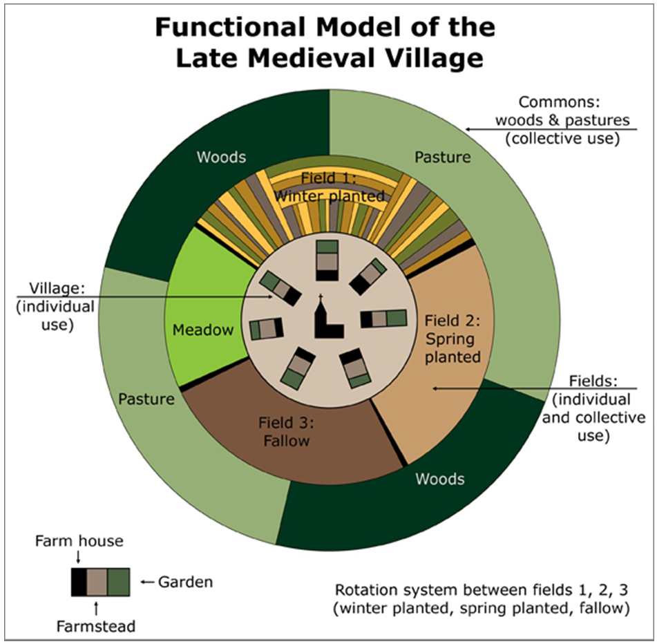 open field farming system monty python Background to history lyrics: prof jones: good evening one of the main  elements in any assessment of the medieval open-field farming system is the.
