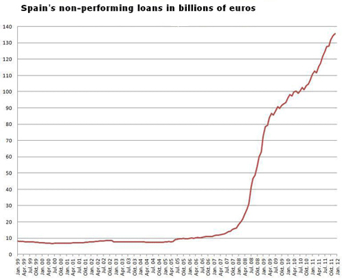 Spain's non-performing loans in billions of euro